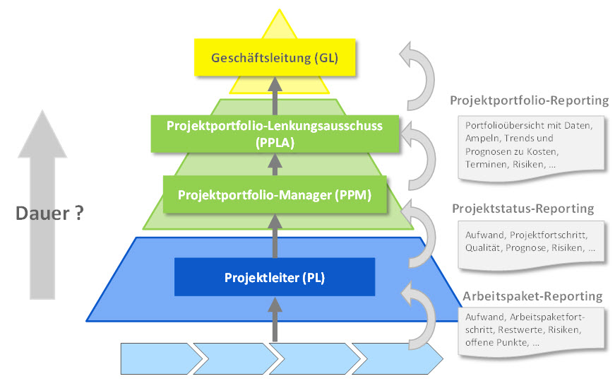 Projektreporting